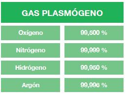 gas plasmogenos